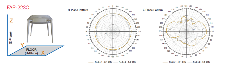 FAP-223C Antenna Radiation Patterns