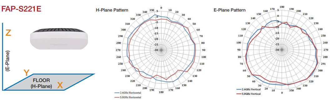 FortiAP-S221E Antenna Radiation Patterns