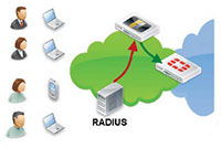 RADIUS Accounting Login