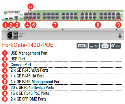 Fortinet FortiGate-140D-POE Diagram