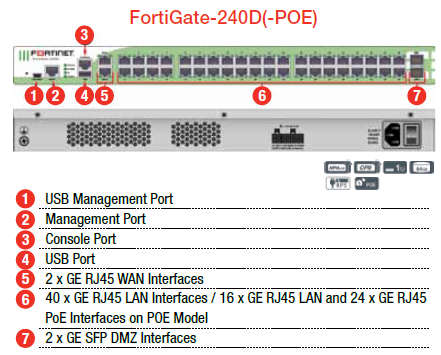 Fortinet FortiGate 200D-POE Specs