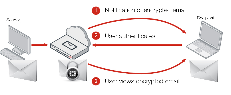 Identity-Based Encryption (IBE)