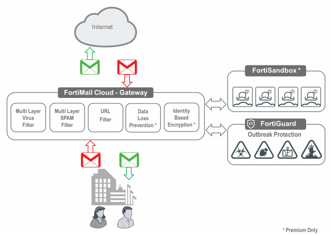 FortiMail Cloud - Gateway