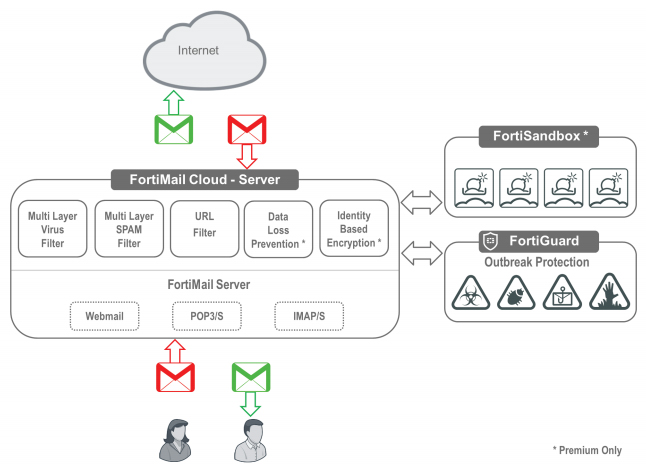 FortiMail Cloud - Server