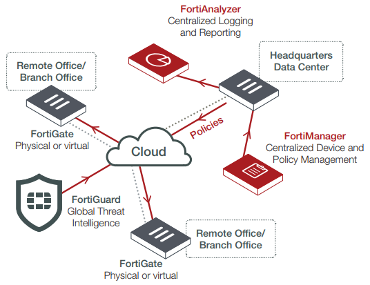 Fortinet Fortiguard Security Services
